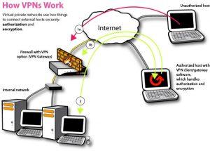 VPN 2 300x215 - VPN என்றால் என்ன?