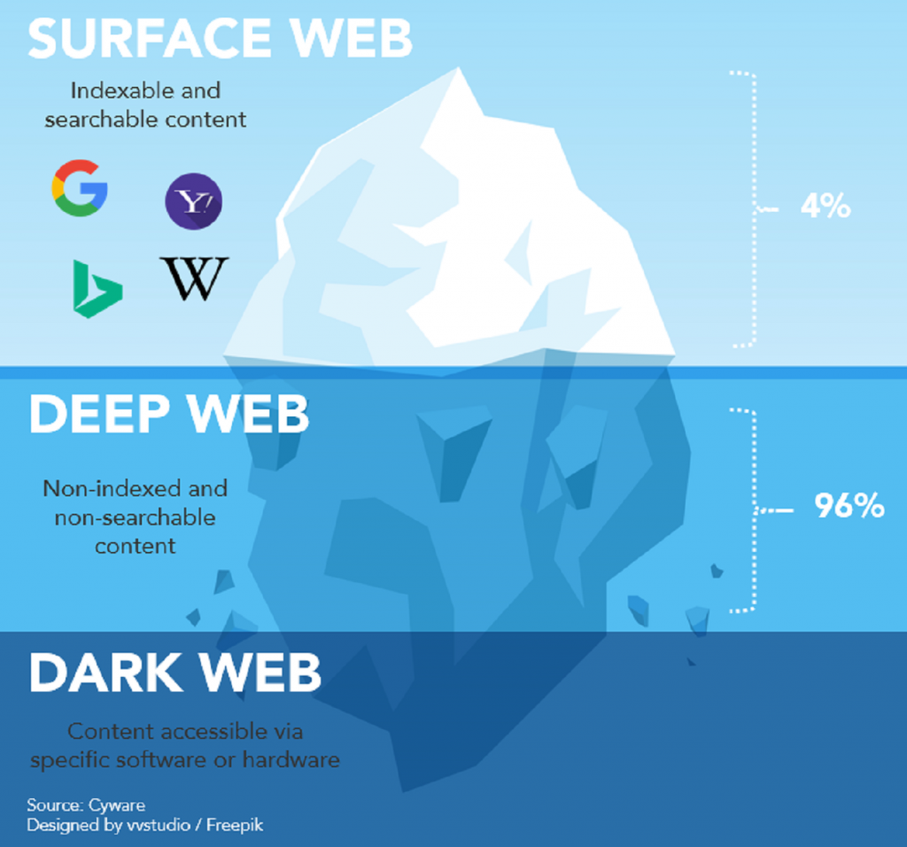 dark 1 1024x956 - What is Deep Web? ஆழ் வலை என்றால் என்ன?