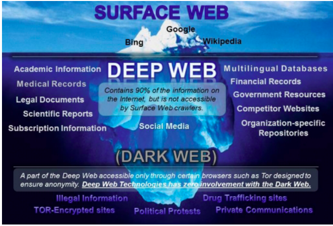 deep web 21 - What is Deep Web? ஆழ் வலை என்றால் என்ன?