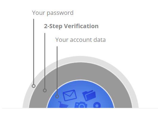 2ste - இணைய கணக்கிற்கு மேலதிக பாதுகாப்பு வழங்கும் 2-Step Verification